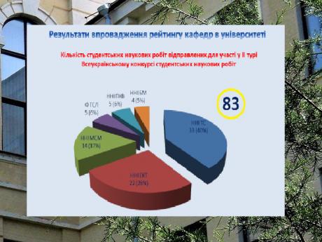 Підсумки рейтингового оцінювання діяльності кафедр за 2019/2020 н.р.
