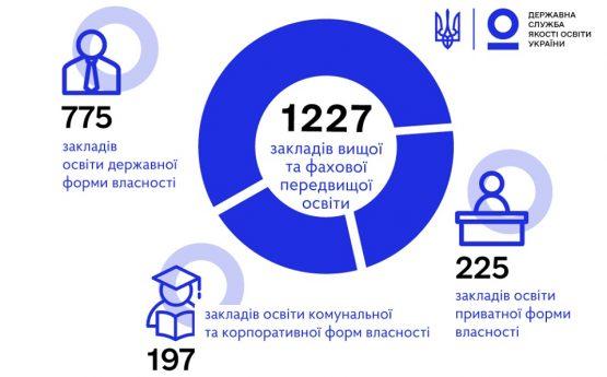 Результати моніторингу вступної кампанії 2020 року