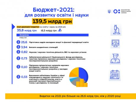 Priorities of the Ministry of Education and Science of Ukraine for 2021