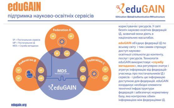 Запрошення на вебінар eduGAIN